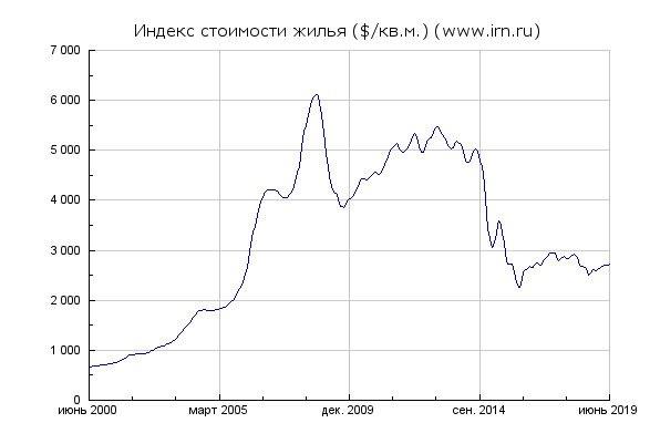 Стоимость недвижимости в Москве в долларах