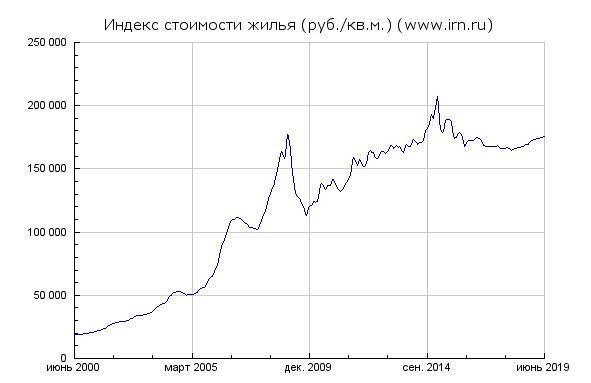 Стоимость недвижимости в Москве в рублях