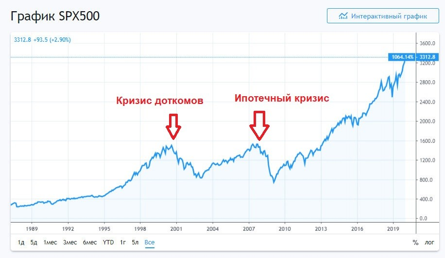 График SP 500
