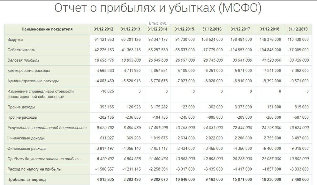 Отчет о прибылях и убытках ЛСР