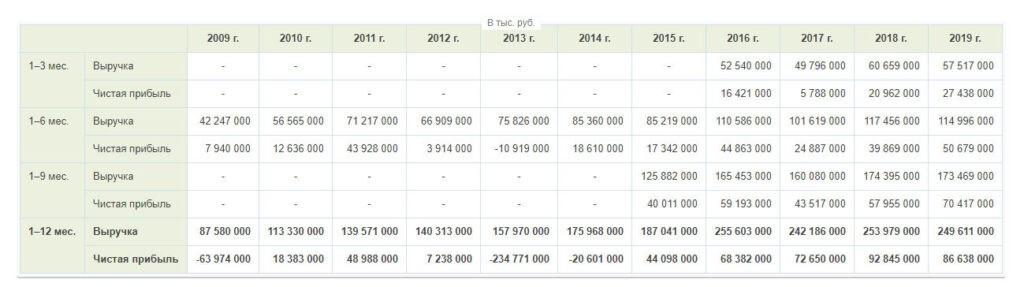 Финансовые показатели ФСК ЕЭС