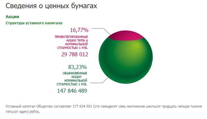 Структура уставного капитала Башнефти