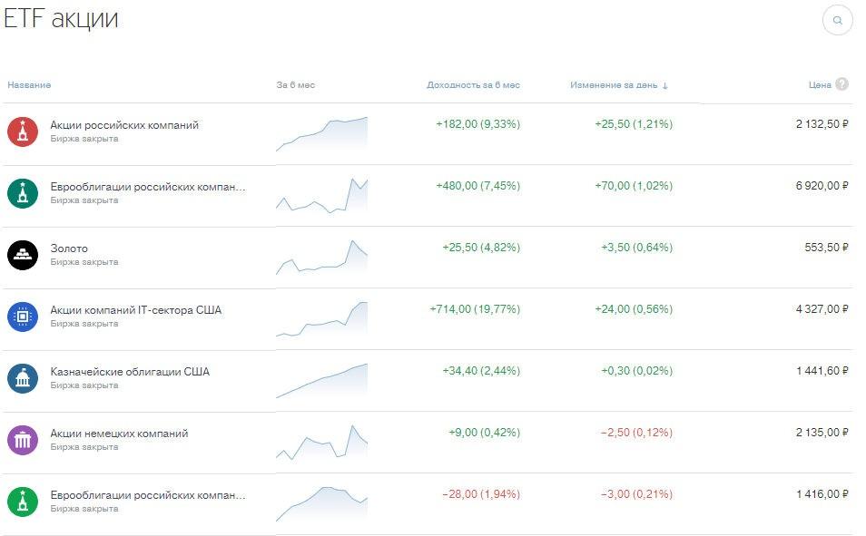 Стоимость акции ETF
