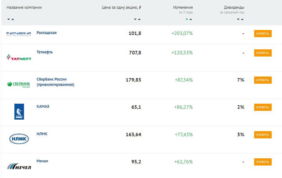 Как купить акции через банки.ру