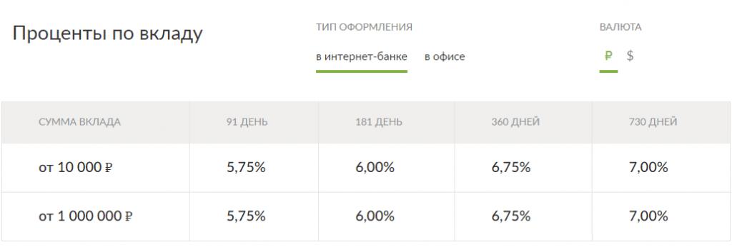 Доходность Максимального Дохода от банка Русский стандарт