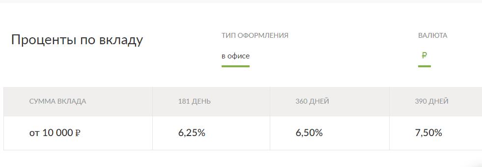 Пенсионный вклад от Русского Стандарта