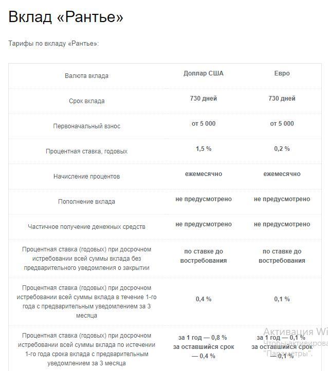 Условия по вкладу Рантье в банке Авангард