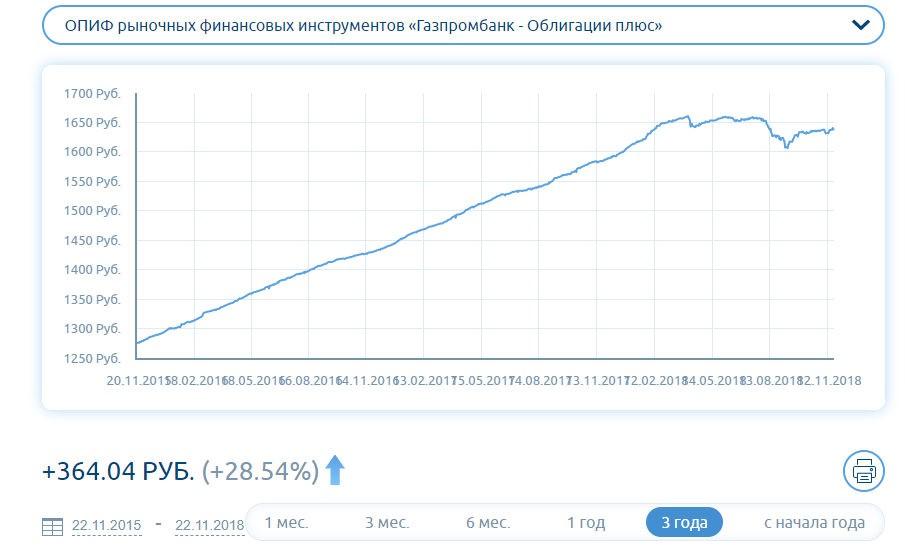 График стоимости ПИФа Облигации плюс
