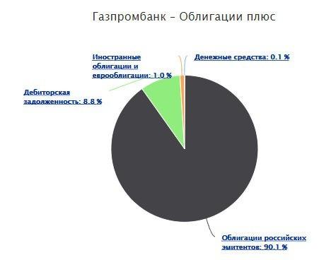 Структура ПИФа Облигации Плюс