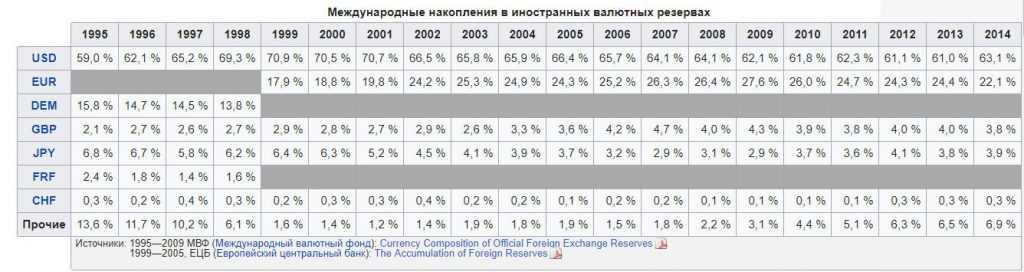 Структура мировых валютных резервов