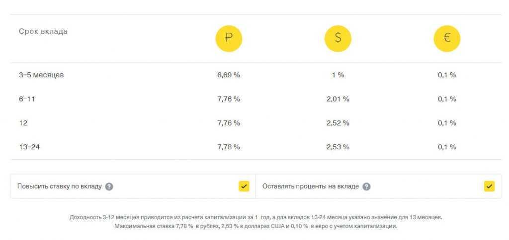 Проценты по вкладам в Тинькофф банке