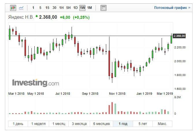 Яндекс buyback