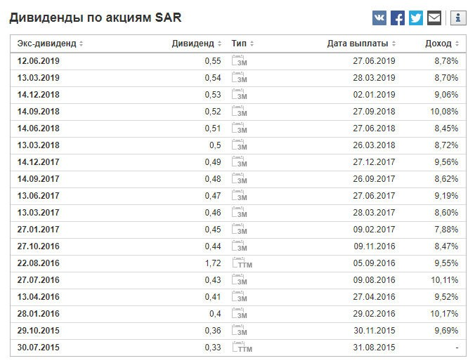 Saratoga Investment Corp (SAR) дивиденды
