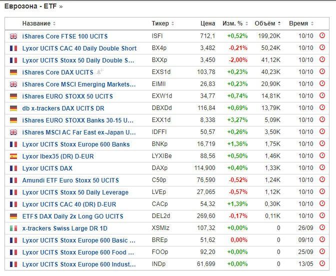 ETF в Еврозоне