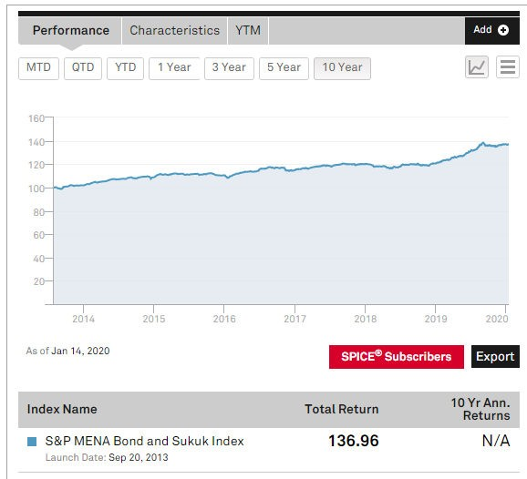 S&P MENA Bond & Sukuk Index