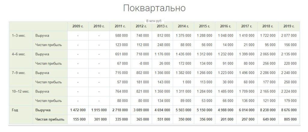 Чистая прибыль Роснефти