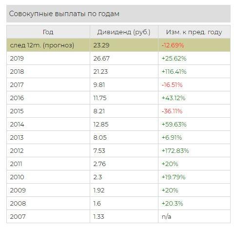 Выплаты дивидендов Роснефти по годам