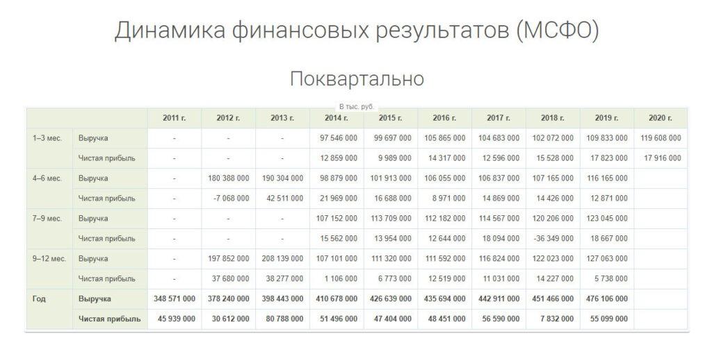 Динамика финансовых показателей МТС