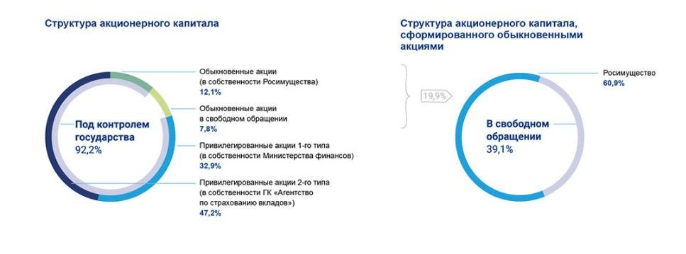 Диаграмма акционерного капитала ВТБ