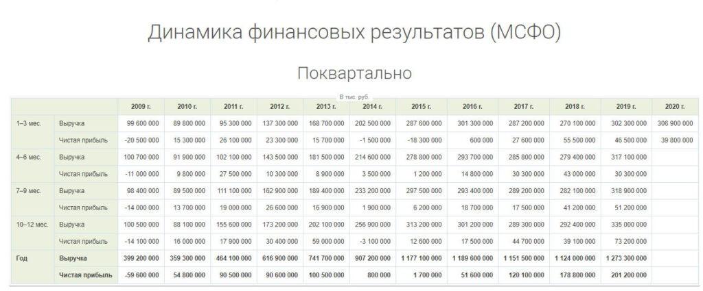 Динамика финансовых результатов ВТБ