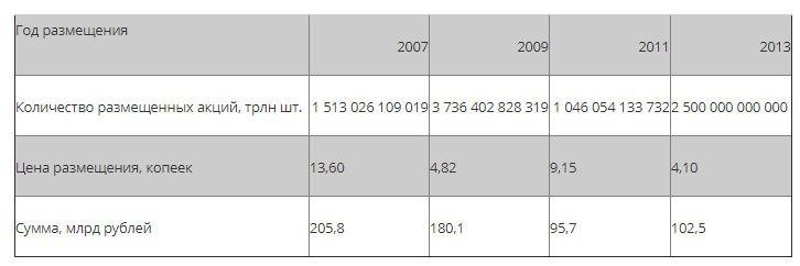 Параметры размещения акций ВТБ