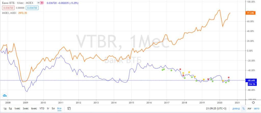 ВТБ и индекс Мосбиржи