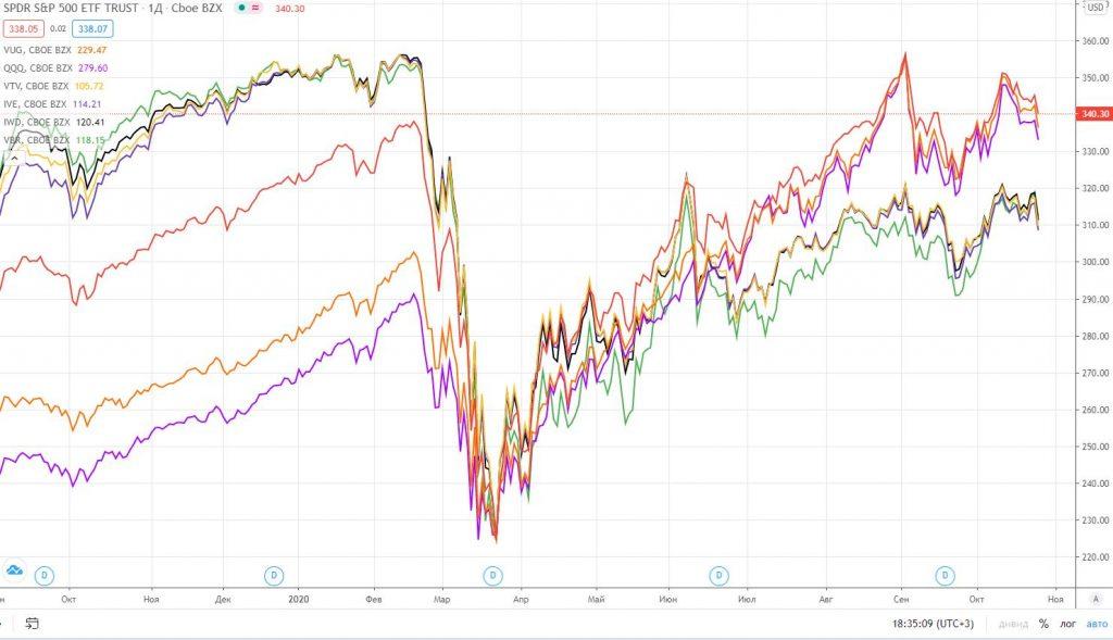Растущие и стоимостные ETF в 2020 году