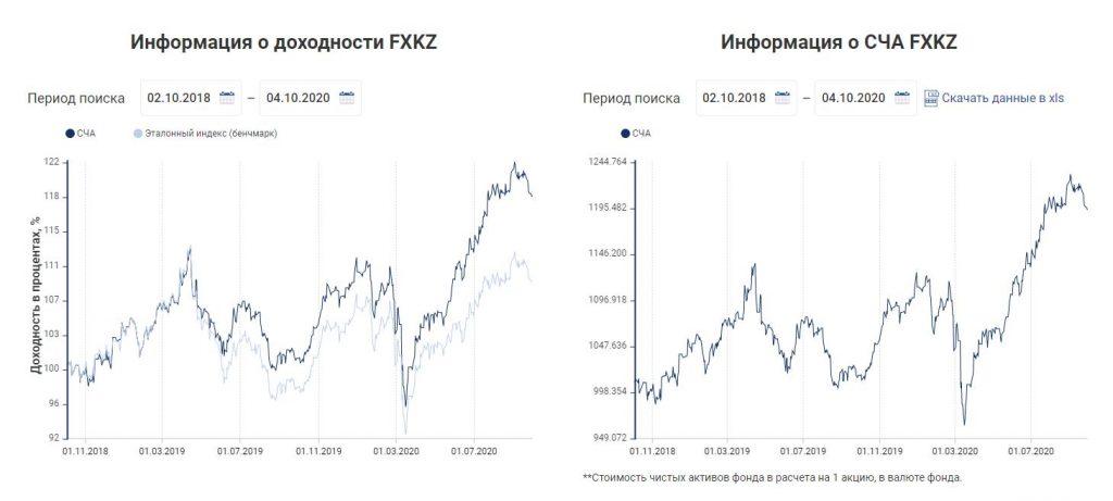 Интервью с Владимиром Крейнделем, исполнительным директором FinEx: обсудили ETF, планы на будущее и перспективы отрасли