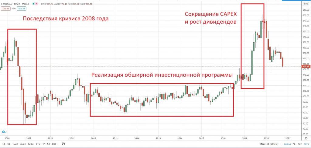 Что такое CAPEX и почему о нем надо знать инвесторам