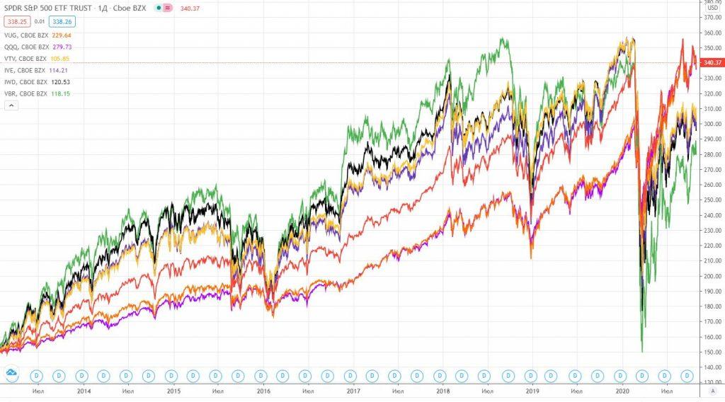 Растущие ETF vs Стоимостные ETF
