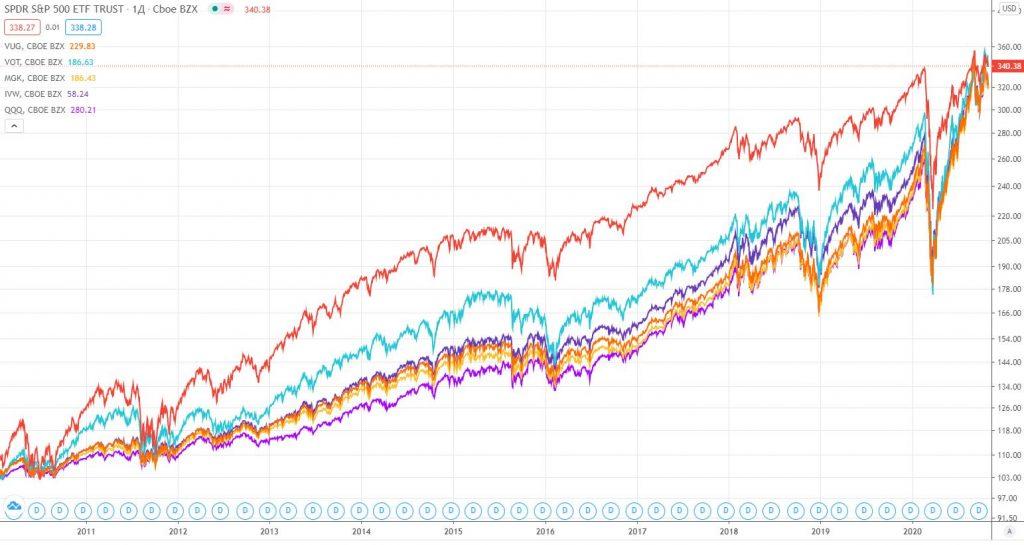 SPY vs Growth ETF