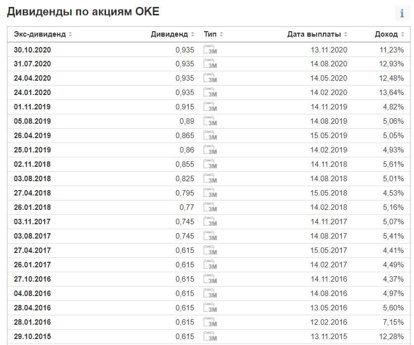 Дивиденды Oneok в 2021 году