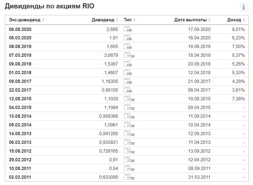 Дивиденды Rio Tinto в 2021 году
