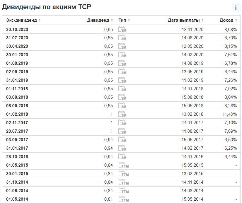 Дивиденды TCP в 2021 году