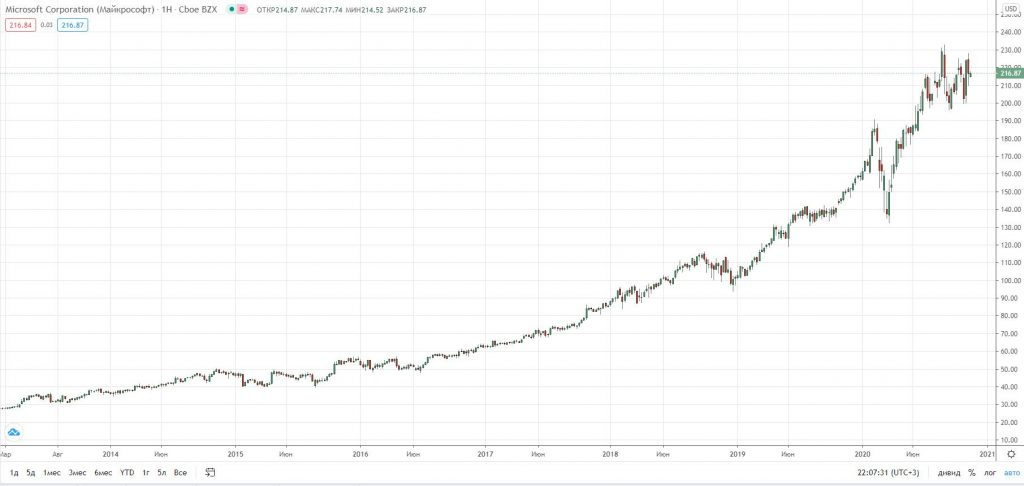 Что такое байбек (buyback) и как на нем заработать инвестору?