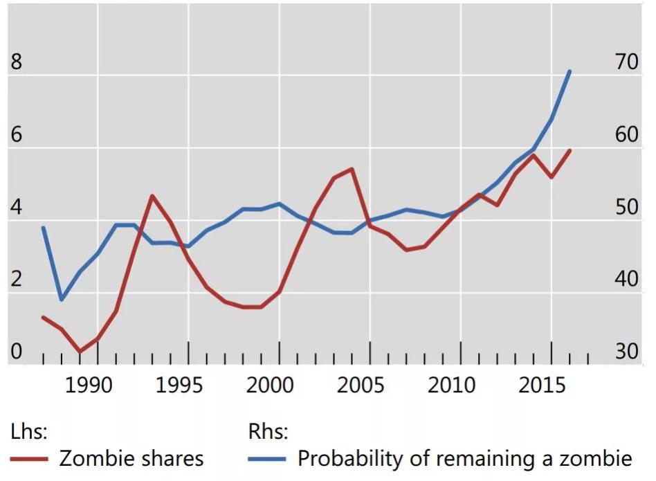Статистика по компаниям зомби