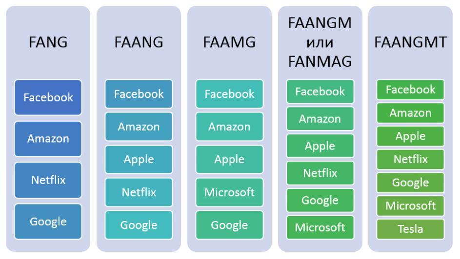 Что такое FAANG?