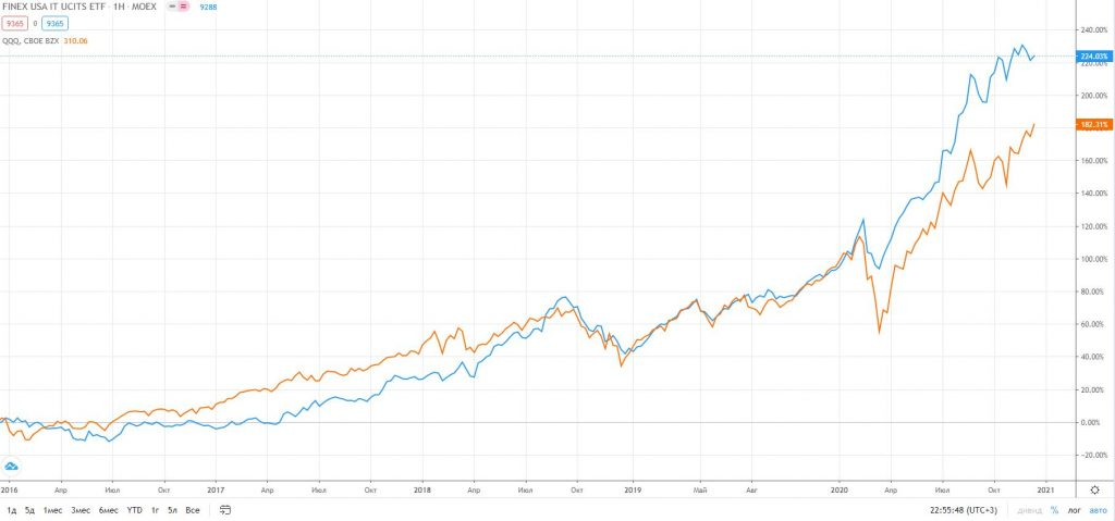 Обзор фондов FXIM и FXIT – инвестиции в высокотехнологические акции США
