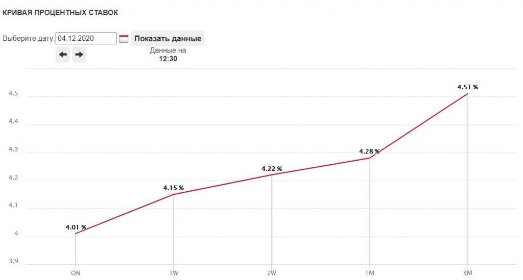 Кривая процентных ставок РЕПО