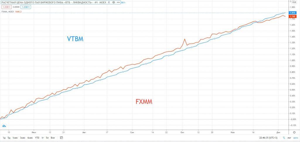"""Обзор БПИФ VTBM """"Ликвидность"""": почему кэшевый инструмент не получился"""