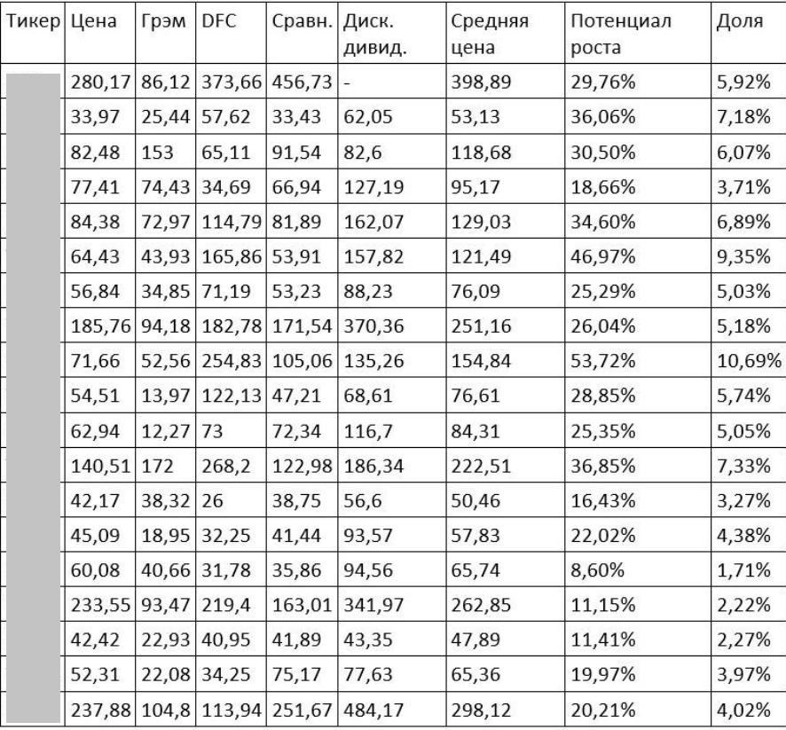 Самые недооцененные акции США и России в 2021 году