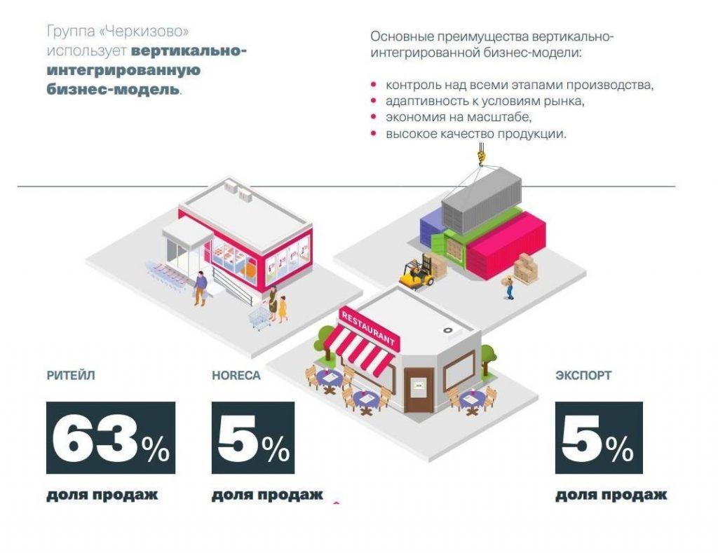Дивиденды Черкизово в 2021 году: еда – наше всё!