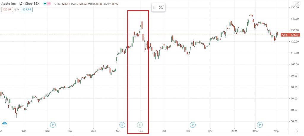 Что такое сплит и консолидация акций на фондовом рынке