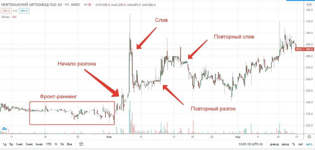 Стратегия pump and dump, или Как не стать биржевым мясом