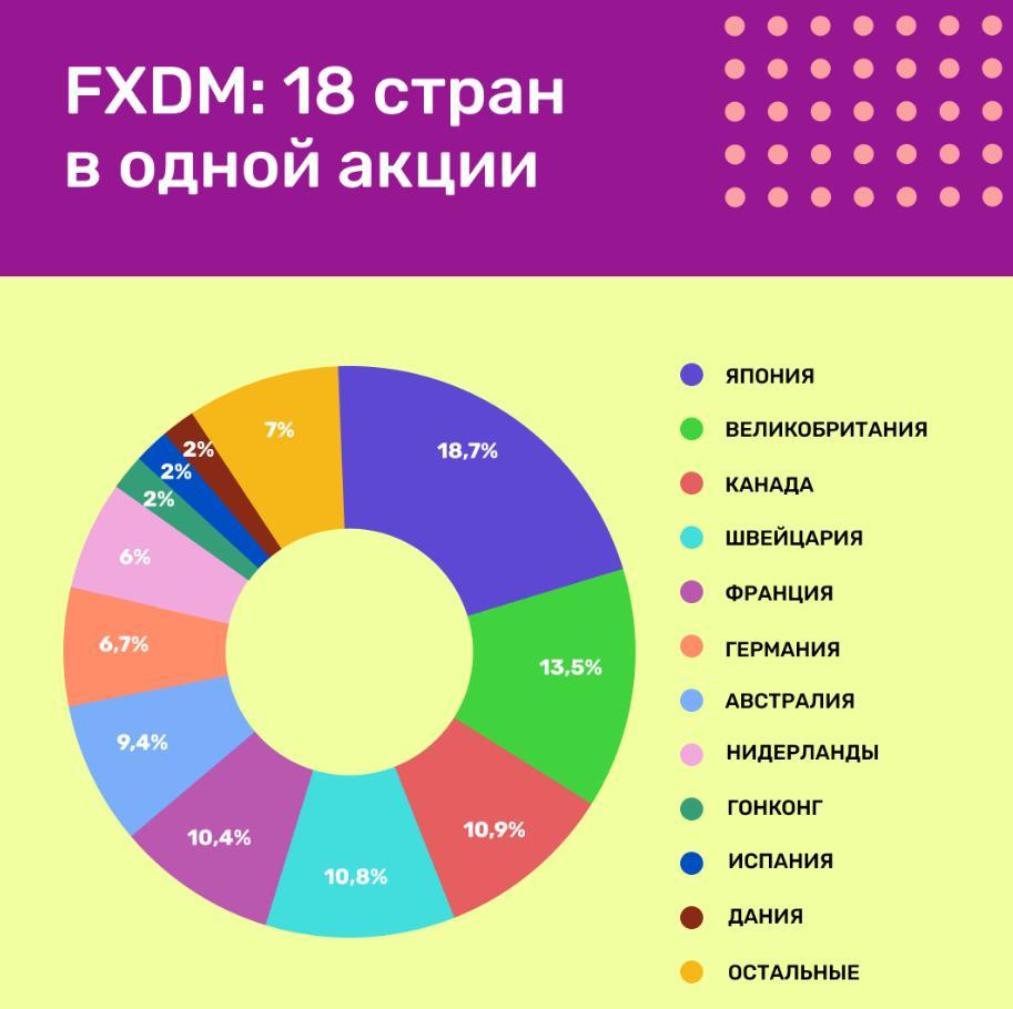 Обзор FXDM: инвестируем в развитые страны кроме США