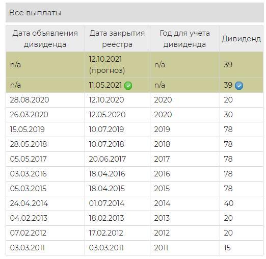 Дивиденды ЛСР в 2021 году