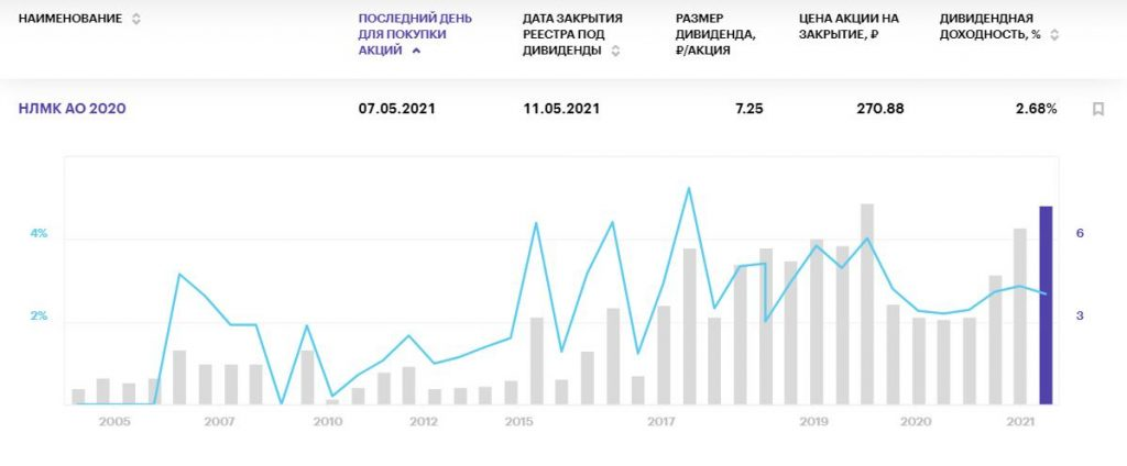 """Самые """"вкусные"""" дивиденды российских компаний в мае 2021 года"""