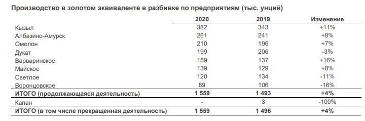 Дивиденды Полиметалла в 2021 году