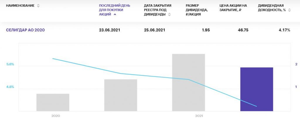 Самые жаркие дивиденды российских компаний на июнь 2021 года