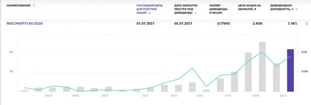 Лучшие дивиденды российских компаний в июле 2021 года